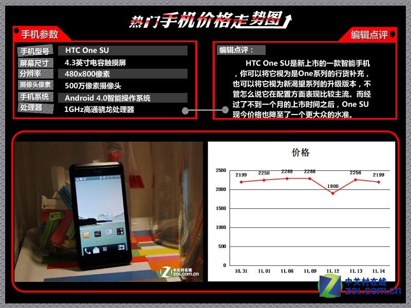 iPhone5大降 最新十大热门机价格走势图