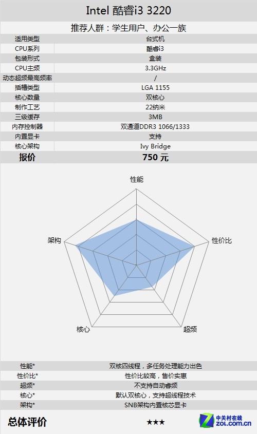 超值四核影音娱乐 酷睿i3-3220售750元
