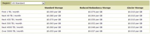 谷歌 PK 亚马逊:云服务价格战一触即发