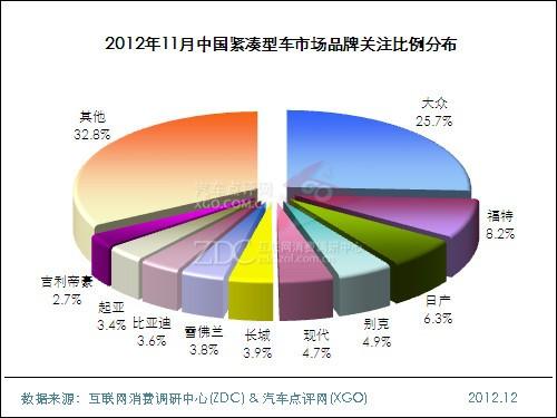 2012年11月中国紧凑型车市场分析报告