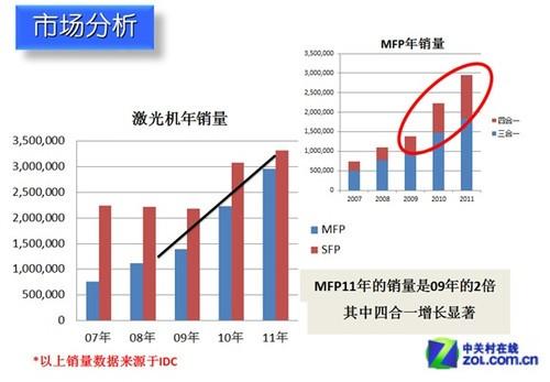 抢占中国市场 2012年办公打印市场盘点