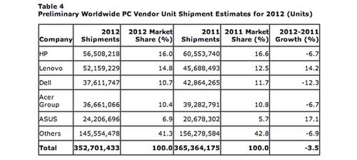 下降4.9% 2012年Q4全球PC出货量仍低迷