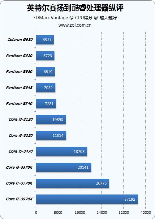 一份钱一份性能 从赛扬到i7处理器纵评