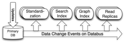 LinkedIn工程团队宣布:Databus项目开源