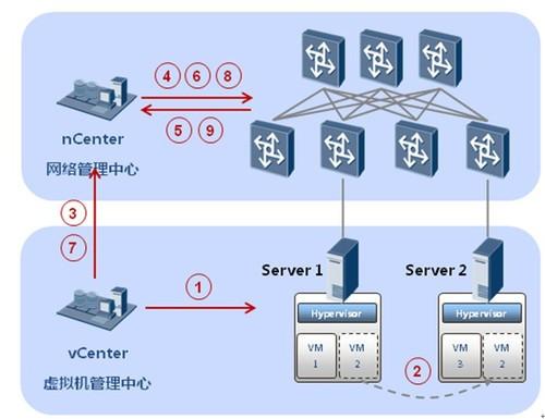 """虚拟化数据中心的网络""""指挥塔"""""""