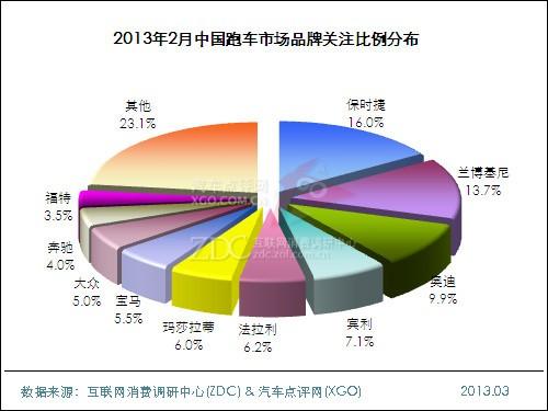 2013年2月中国跑车市场分析报告