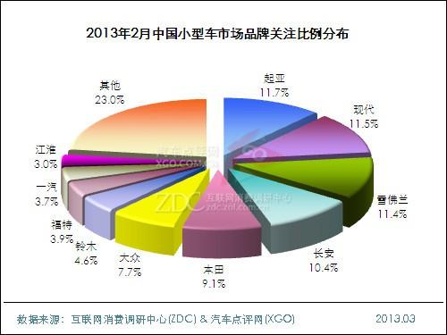 2013年2月中国小型车市场分析报告