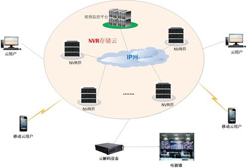 基于NVR模式的<a href=http://www.szbgsb.cn target=_blank><a href=http://www.szbgsb.cn target=_blank>视频监控</a></a>云存储应用解析