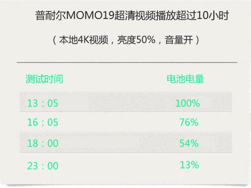 领跑娱乐影音 普耐尔MOMO影音平板荟萃