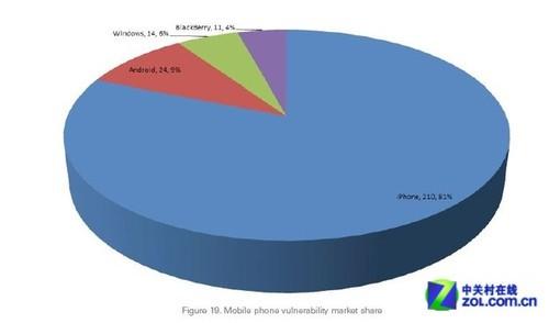 iPhone漏洞最多? 比安卓黑莓更容易中毒