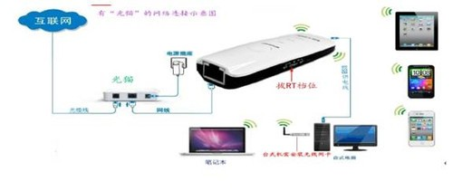 """用如下图:     ③:无""""光猫""""的网线入户光纤网络."""