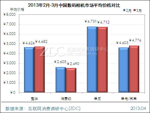 2013年3月中国数码相机市场价格分析报告