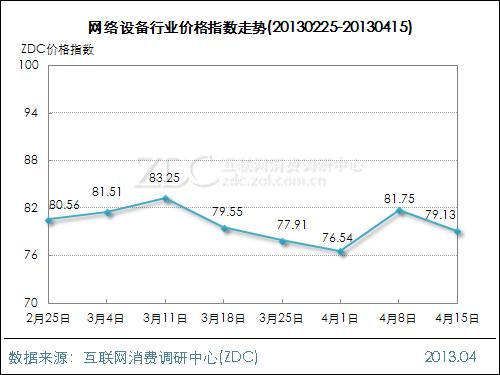 网络设备行业价格指数走势(2013.04.15)