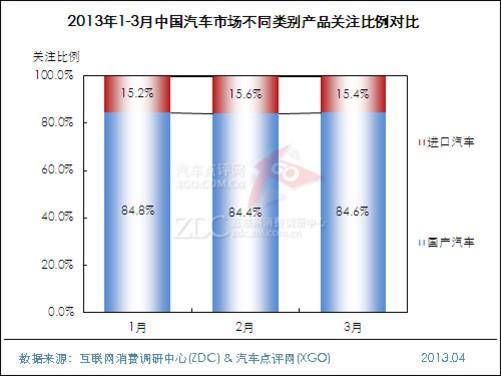 2013年第一季度中国汽车市场研究报告
