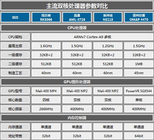 7英寸499元双核 纽曼T7S平板评测体验