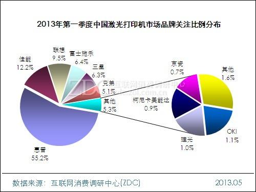 2013年第一季度中国激光打印机市场分析报告