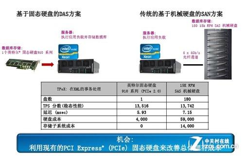 不一样的SSD PCIe固态硬盘的未来在哪里