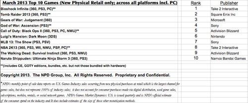 NPD揭示三月《生化奇兵:无限》美国销量87万份拷贝