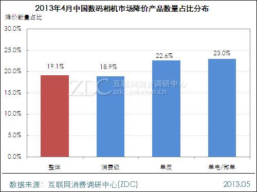 2013年4月中国数码相机市场价格分析报告