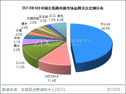 2013年4月中国无线路由器市场分析报告