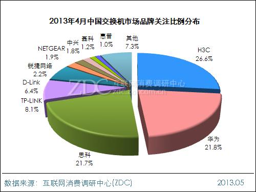 2013年4月中国交换机市场分析报告