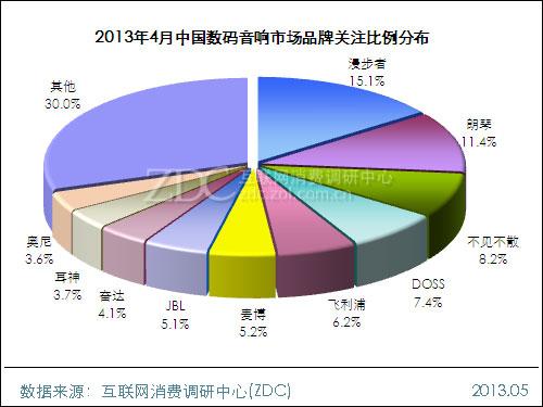2013年4月中国数码音响市场分析报告