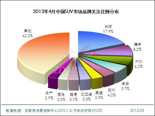 2013年4月中国SUV市场分析报告