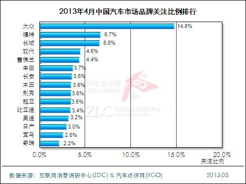 2013年4月中国汽车市场分析报告