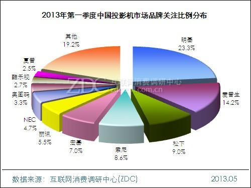 2013年第一季度中国投影机市场研究报告
