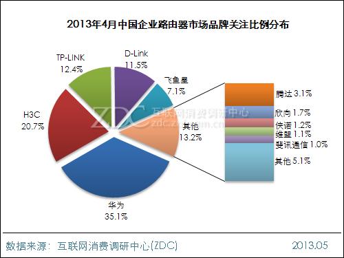 2013年4月中国企业路由器市场分析报告