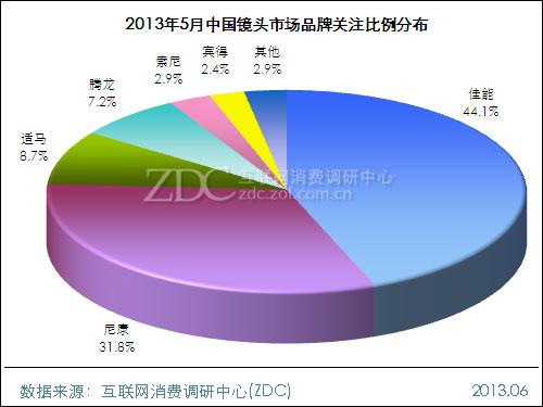 2013年5月中国镜头市场分析报告