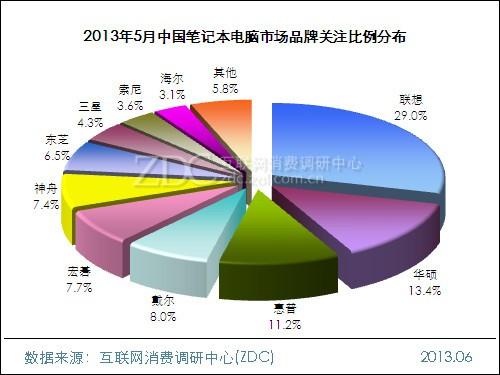 2013年5月中国笔记本电脑市场分析报告
