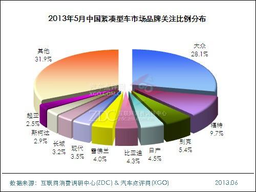 2013年5月中国紧凑型车市场分析报告