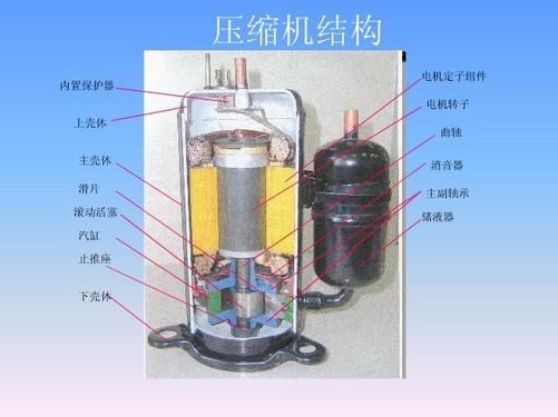 变频压缩机内部结构(图片来自于百度文库)