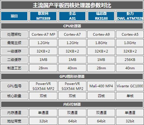 性能飙升加通话 蓝魔X10 Pro评测体验