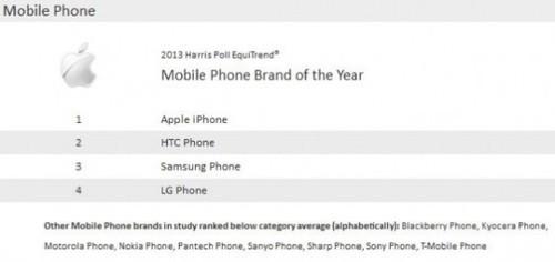 苹果手机及平板再次获美国年度最佳品牌
