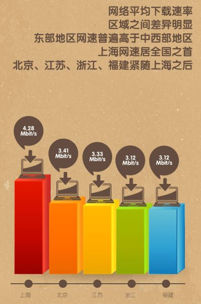 我国宽带平均网速2.93M 7年需提速10倍