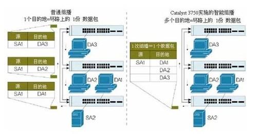 比较可堆叠交换机中的普通组播与使用stackwise技术的3750系列交换机