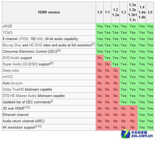 IFA2013:家用影院显示三大技术盘点