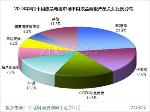 2、屏幕尺寸结构 •55英寸继续成为最受关注的电视尺寸 2013年8月,中国液晶电视市场上,大尺寸的液晶电视继续受到广大消费者的重点关注。可以发现,关注比例靠前的十种屏幕尺寸中有八种尺寸在40英寸以上。其中,本月55英寸以17.7%的关注比例继续成为最受消费者关注的电视屏幕尺寸,42英寸与32英寸分别排在第二位与第三位,关注比例分别为15.