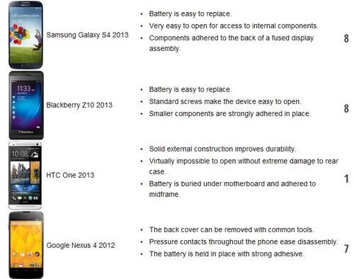 iFixit手机拆解难度榜:HTC One位列第一