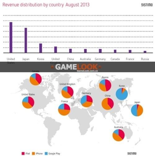 不只用盗版 中国区iOS应用收入全球第五