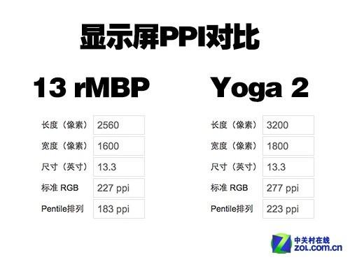 """""""秒杀""""苹果Retina 联想Yoga 2全方位首测"""