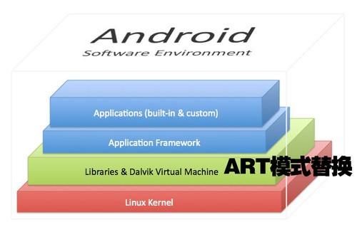 扭转战局的棋子 安卓4.4 ART模式实测解析