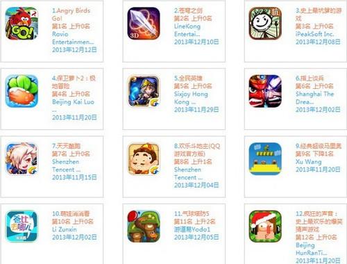996游戏榜单观察:圣诞版《神庙逃亡2》点燃高潮