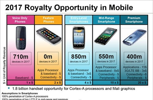 ARM:功能手机在四年后将完全消失