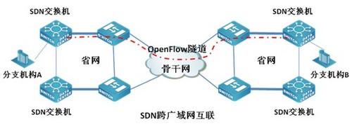 DCN中标中国移动  SDN领域再发力