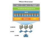 VMware vSphere 5 Standard for 1 processor