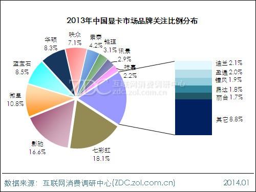 2013-2014中国显卡市场研究年度报告