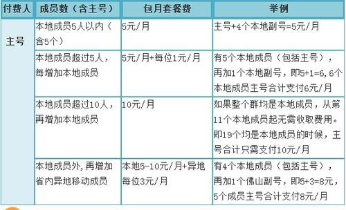 组群免费打 广东挪动推出短号家庭网交易